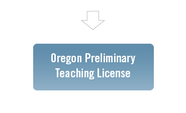 Teacher Licensure Programs in Oregon | List of NCATE accredited ...